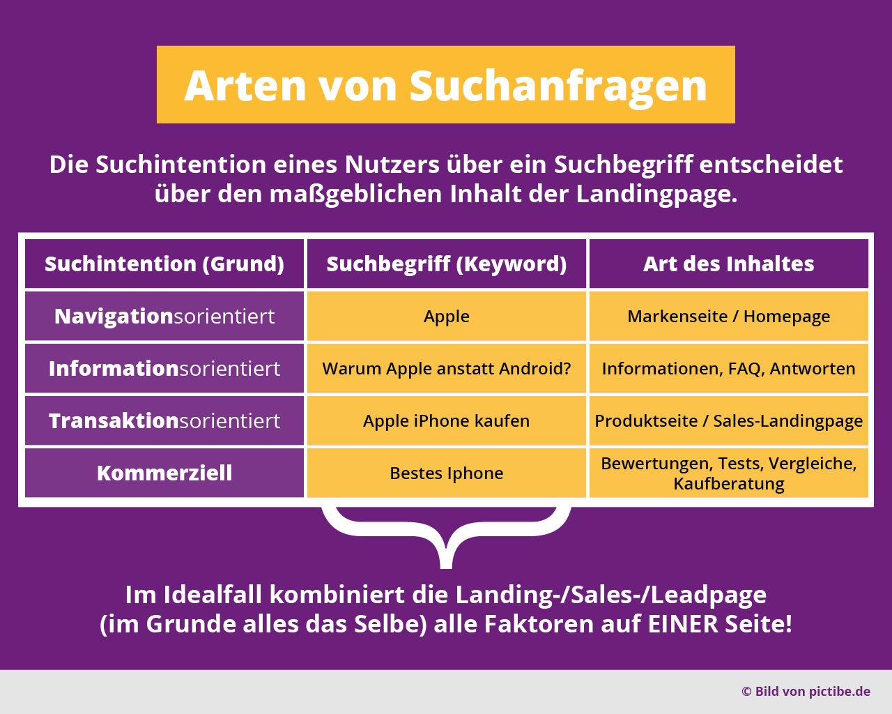 Arten Von Suchanfragen Seo Sea Keywords Suchbegriffe Navigation Information Transkation Kommerziell