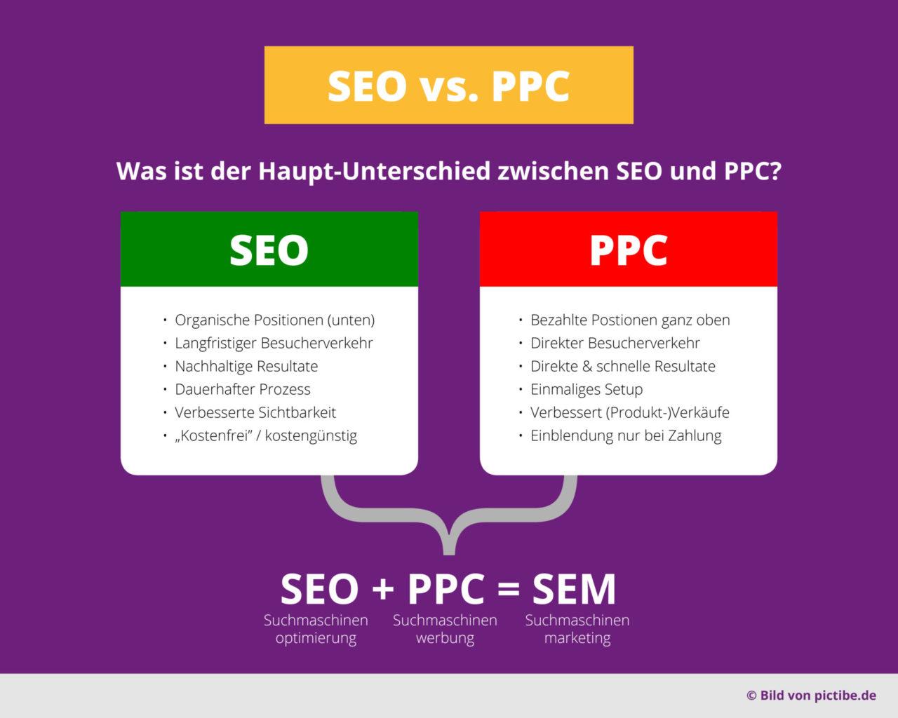 Seo Vs Ppc Suchmaschinenoptimierung Suchmaschinenwerbung Suchmaschinenmarketing Vorteile Nachteile Infografik