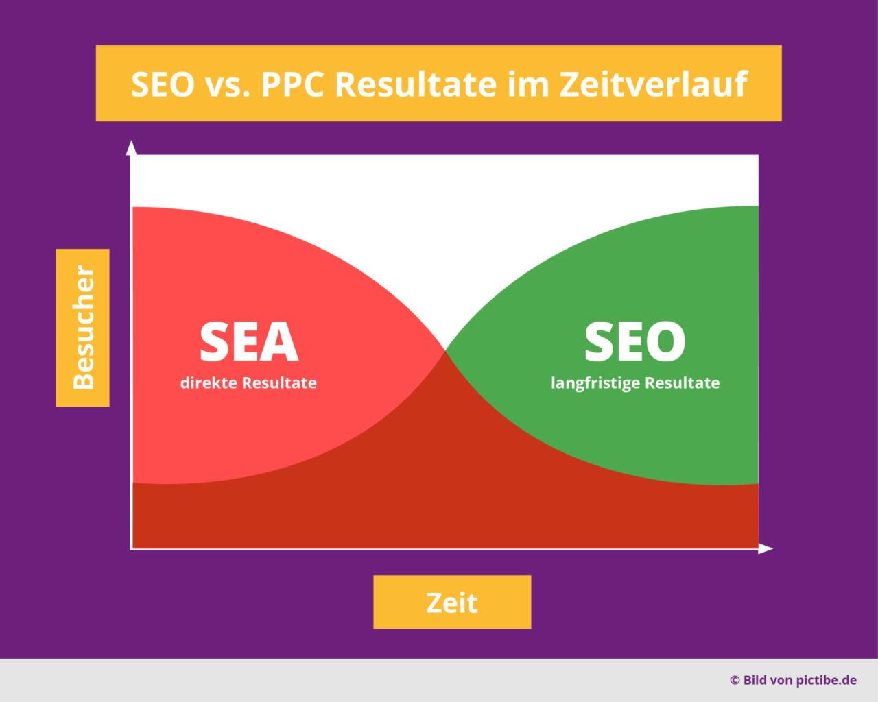 Seo Vs Sea Ppc Suchmaschinenoptimierung Suchmaschinenwerbung Suchmaschinenmarketing Vorteile Nachteile Zeitverlauf Schnell Langsam