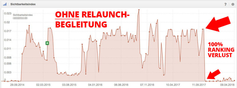 Relaunch Begleitung Website Service Online Shop