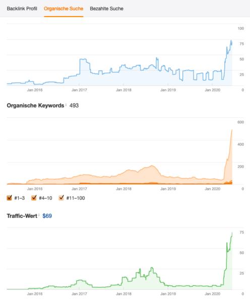 Seo Relaunch Begleitung Ranking Steigerung Suchmaschinenoptimierung