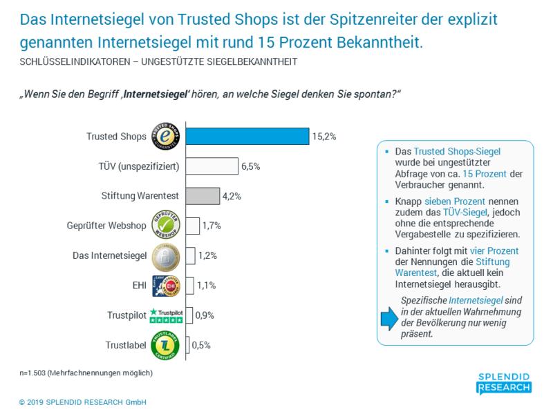 Trusted Shops Erfahrung Siegel 2019 Bewertungen Portale Online Shops