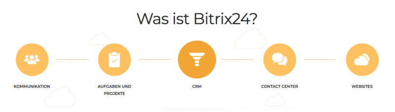 Was Ist Bitrix24 Cloud Software