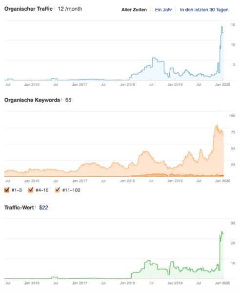 Wordpress Seo Agentur Suchmaschinenoptimierung Woocommerce Online Marketing
